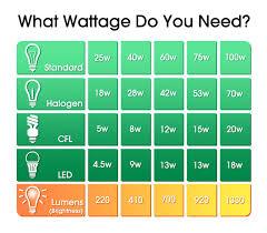 led light bulb wattage chart which light bulb wattage do i need
