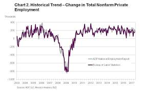 the bureau of labor statistics us created 158k sector in june vs 185k expected adp
