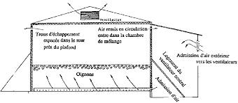 construire une chambre froide section 7 stockage des produits horticoles