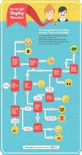 for the parent who has it all gift buying flowchart ebay