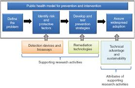 sustainable exposure prevention through innovative detection and