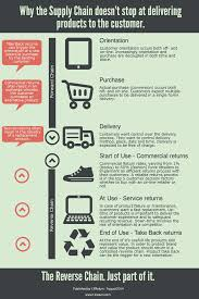 Supply Chain Fashion Industry 12return On Supply Chain And Infographic