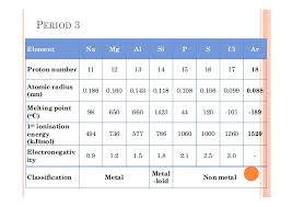 5th Element Periodic Table Inorganic Chemistry Periodic Table Periodicity