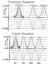 car audio equalizers