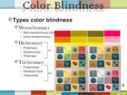 Colour Blind Percentage Color Blind User
