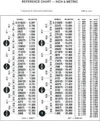 fraction to decimal conversion table mm vs inches classic c stoves