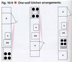 Kitchen Designs For Small Kitchen Best 25 One Wall Kitchen Ideas On Pinterest Kitchenette Ideas