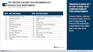 nissan finance payoff quote goldman sachs is the top tech investor outside of traditional tech