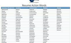 Resume Power Verbs List Resume by Cover Letter Power Words Resume Cover Letter Power Words Sample
