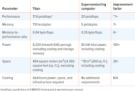 superconducting computing in large scale hybrid systems
