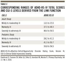 Runescape Experience Table Interpreting Adhd Rating Scale Scores Linking Adhd Rating Scale