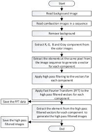 frequency domain analysis of knock images iopscience