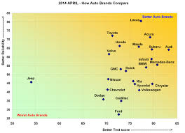 lexus financial report 2014 consumer reports 2014 car brand report cards
