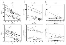 dehydroepiandrosterone can inhibit the proliferation of myeloma