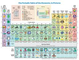 Periodix Table Periodic Table Of The Elements In Pictures And Words