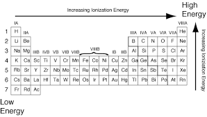 Atoms Bonding And The Periodic Table Ionization Energy