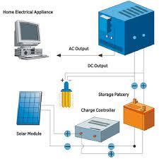 how a solar home system works tr solar energy group co ltd