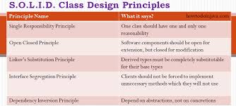 in design class 5 class design principles solid