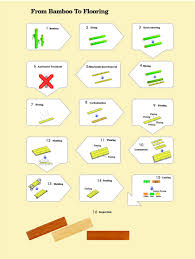 Sanding Bamboo Floors Bamboo Flooring Production Process Eee Housing Co Ltd