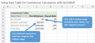 Sales Commission Excel Template How To Calculate Commissions In Excel With Vlookup