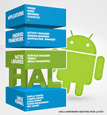 what is android os android archives nuttycloud
