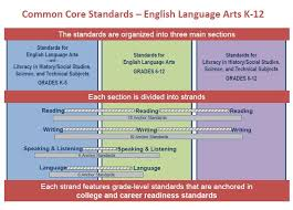 pcs 2nd grade licensed for non commercial use only common core