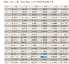 Ordinary Annuity Table Solution At The Beginning Of Each Year Bill Ross Invest 1 400