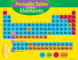 printable periodic table for 6th grade periodic table element periodic table list periodic table of