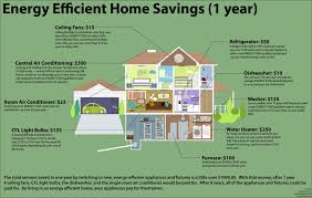 Efficient Home Design Home Interior Design - Designing an energy efficient home