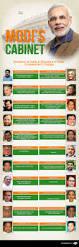 Cabinet Of Narendra Modi Pm Narendra Modi U0027s Cabinet Ministers