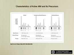 mgus smoldering myeloma multiple myeloma ppt download