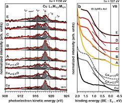 subsurface oxide plays a critical role in co2 activation by cu 111