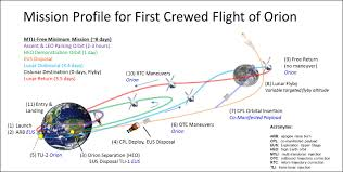 what are good objectives for a resume into the proving ground objectives for human exploration nasa mission profile for second crewed mission of orion
