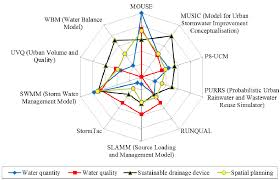 water free full text a review of sustainable urban drainage
