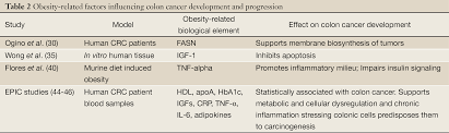 leptin as a risk factor for the development of colorectal cancer