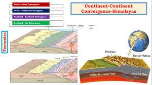 Himalayan Mountains Map G13 Tectonics Upsc Ias Convergent Boundary Formation Of Fold