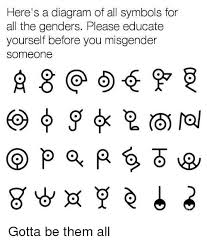 Memes All - 25 best memes about list of all the genders list of all the