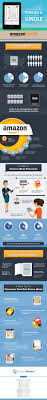 why u0026 how to publish a book on amazon kindle infographic