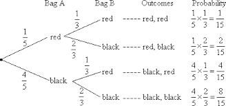 probability tree diagrams solutions examples videos worksheets