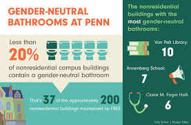 Gender Neutral Bathrooms On College Campuses Over 80 Percent Of Nonresidential Penn Buildings Lack Gender