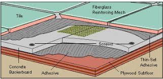 Laying Ceramic Floor Tile Laying A Ceramic Tile Floor