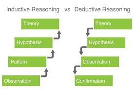using inductive reasoning in user experience research
