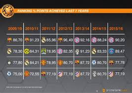 la liga table 2015 16 soccerex transfer review 2016 winter edition laliga