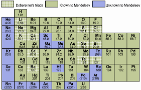 Ta Periodic Table Fundamentals Of Chemistry The Periodic Table Of Elements Faq