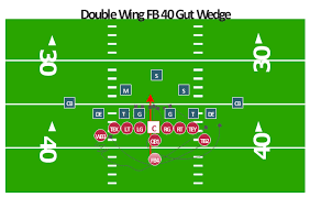 offensive play double wing wedge association football soccer