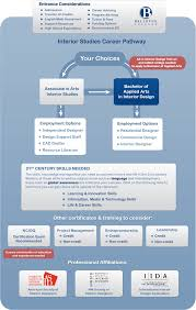 careers with home design interior designer career information