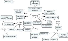endocrine system concept map psychology jdn rev