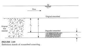 River Bed Definition Channel Stability Processes Restoration Of Harbison Creek