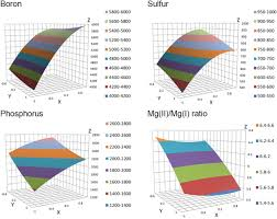 method development and total uncertainty estimation for boron