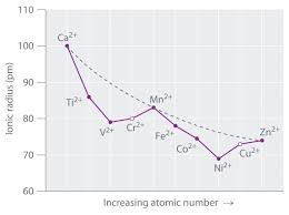 Most Reactive Metals On The Periodic Table The D Block Elements